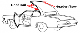 Convertible Top Roof Rail Seal Kit